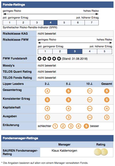 Deutsche Concept Kaldemorgen Mischfonds, Fondsrating