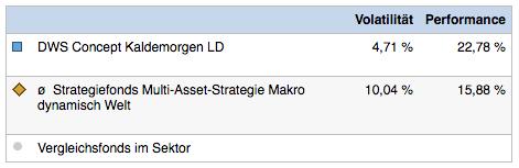 Deutsche Concept Kaldemorgen Mischfonds, Fondsperformance in Prozent